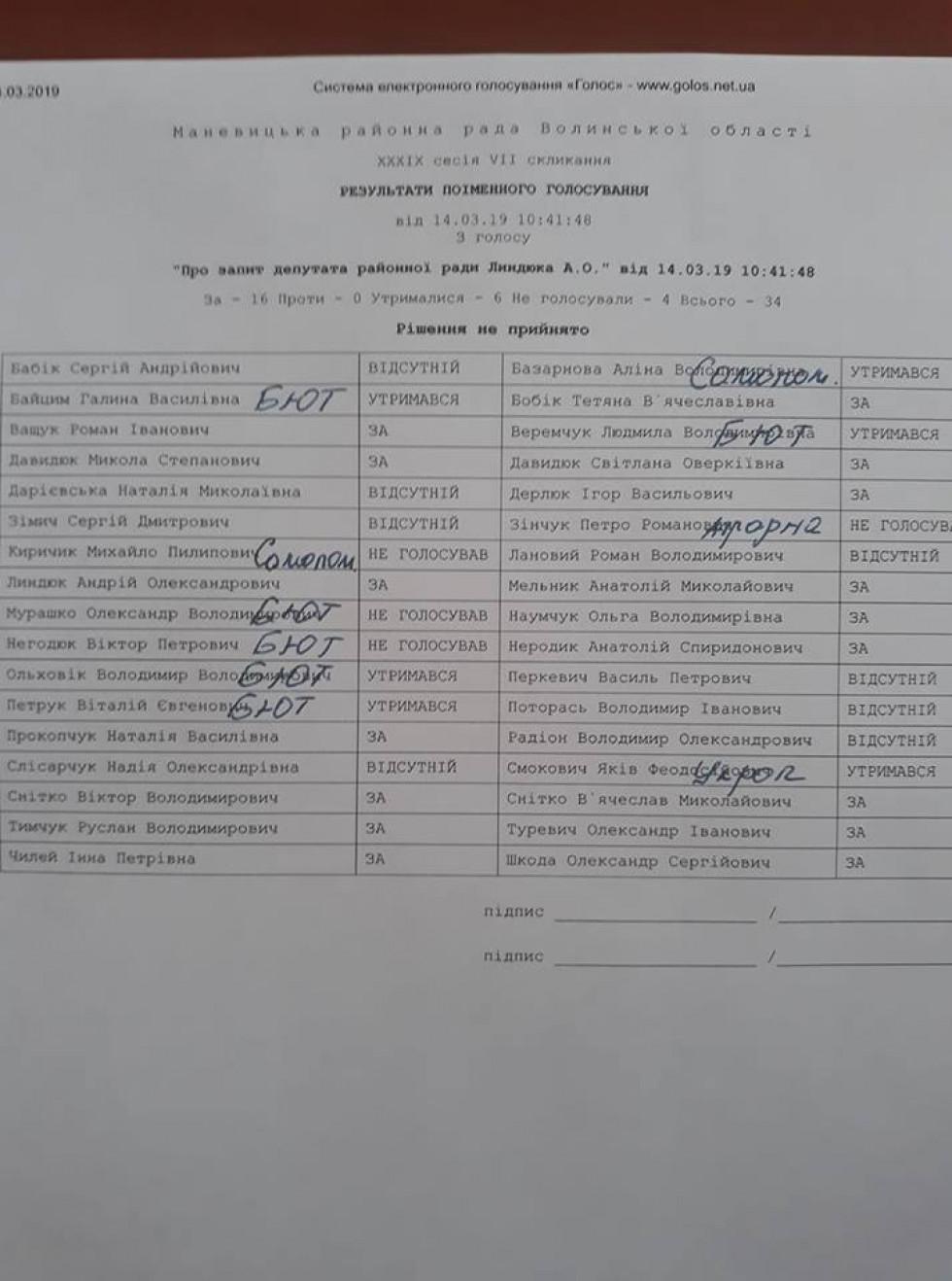 Результати поіменного голосування