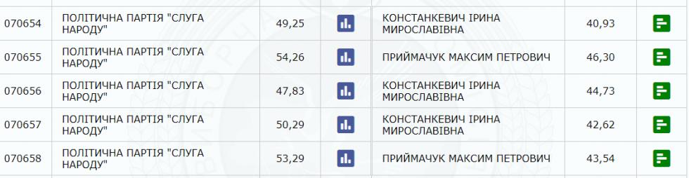 Результати голосування по Маневичам