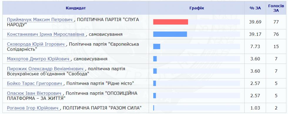 Кого підтримали виборці сіл Будки та Рудки