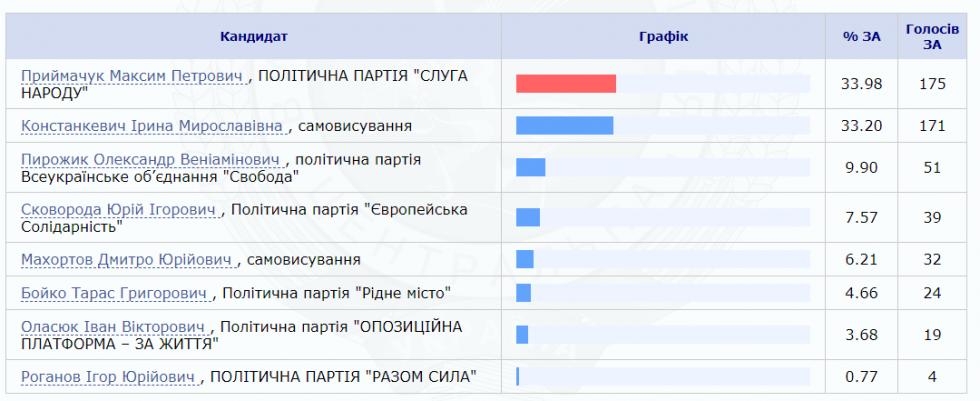 За кого проголосували у Старому Чорторийську