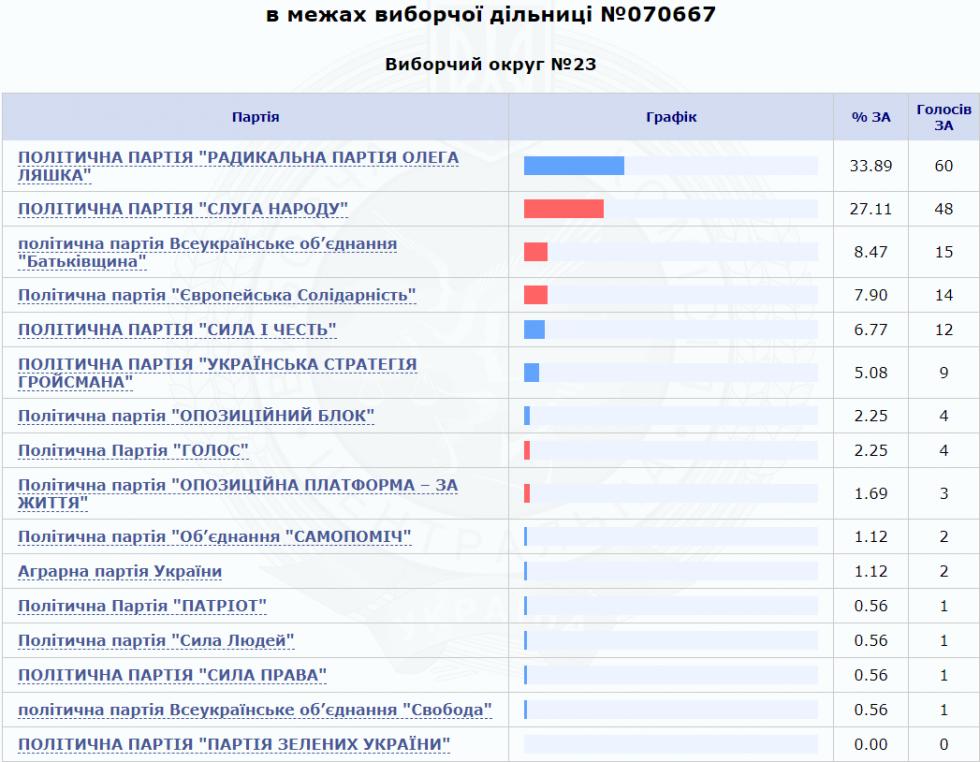 За кого віддали найбільше голосів виборці Великої та Малої Осниці
