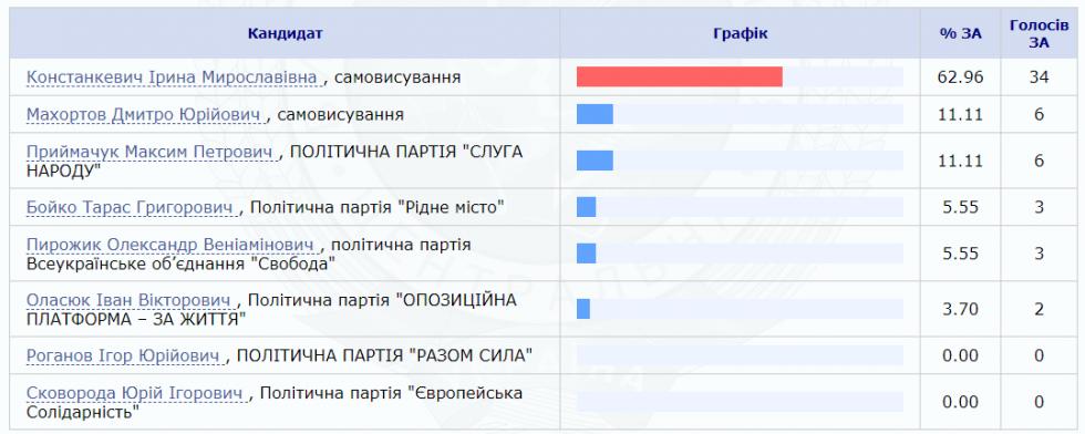 Кому віддали перевагу на виборах у Загорівці