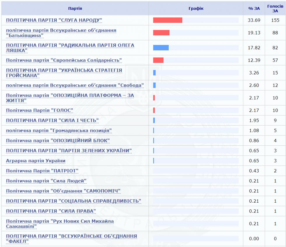 За кого віддали свої голоси виборці Чорнижа