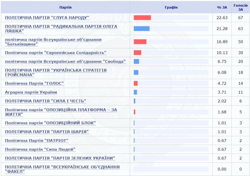 За кого голосували виборці Куликовичів