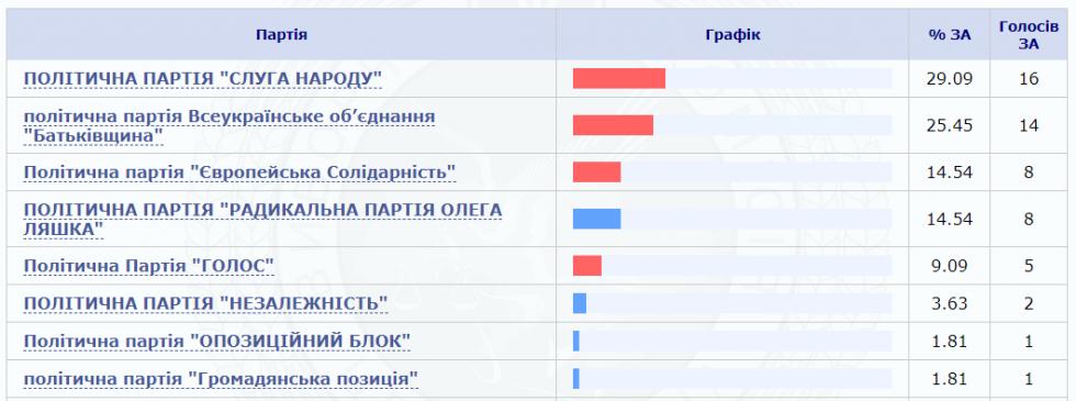 Кому віддали лідируючу кількість голосів виборці Майдану