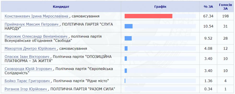 За кого віддали більшість голосів виборці Борович