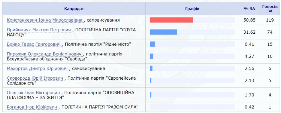 Як у Костюхнівці голосували за партії та кандидатів