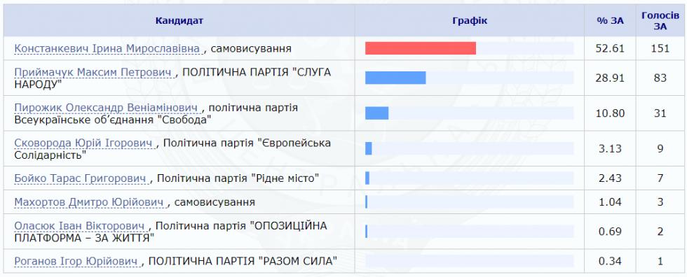 Кому віддали перевагу виборці Грузятина