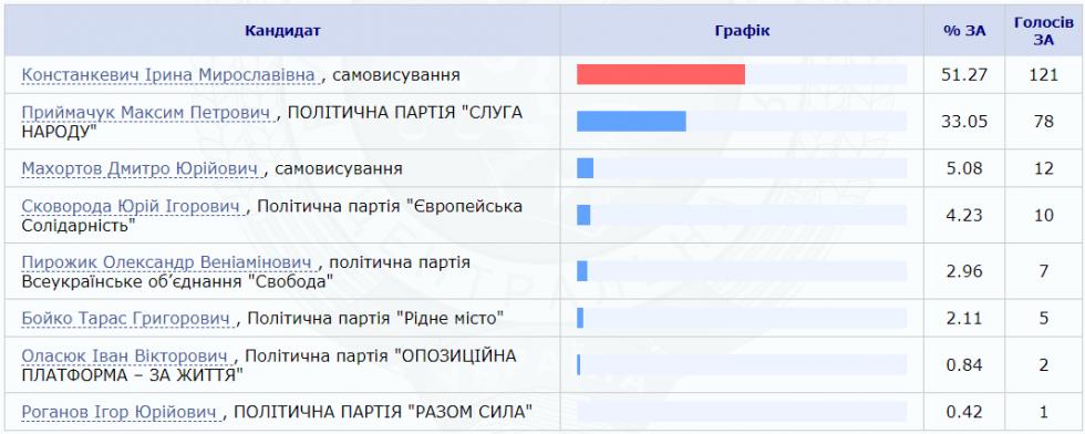 Кому віддали лідируючу кількість голосів виборці Граддя