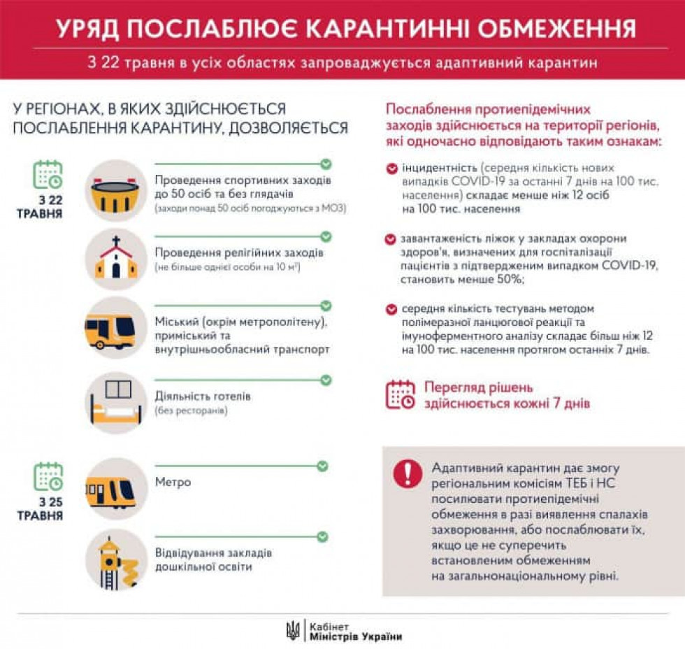 В Україні з 22 травня по 22 червня буде діяти адаптивний карантин