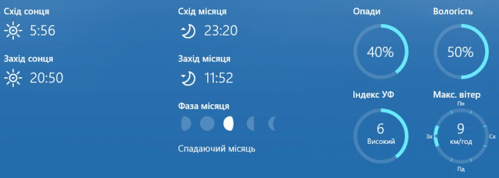 Відомості про день