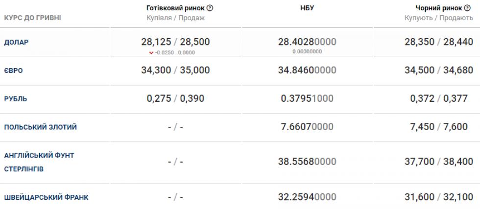 Курс валюти в банках Маневич станом на 9 січня