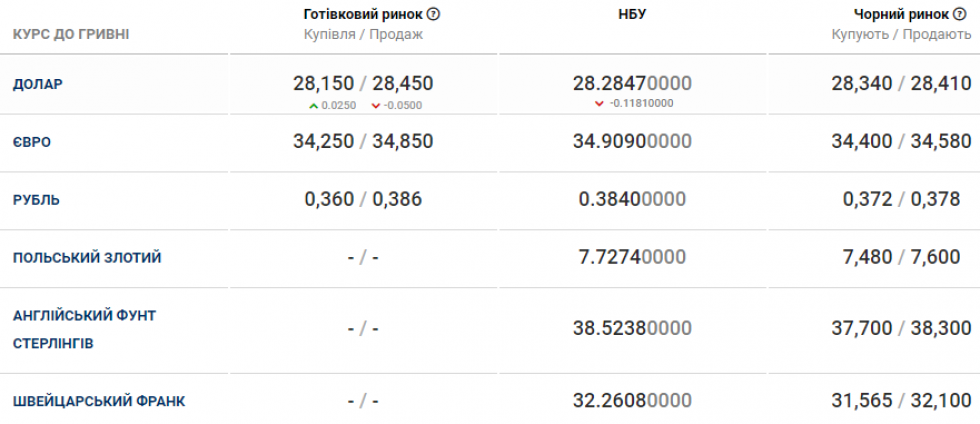 Курс валюти в банках Маневич станом на 11 січня