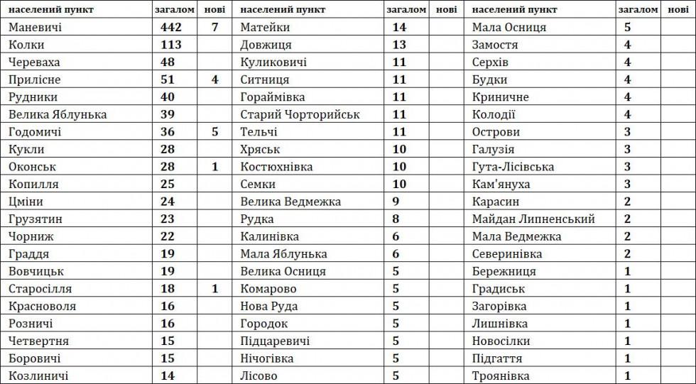 На Маневиччині за весь час виявили 1279 інфікованих коронавірусом
