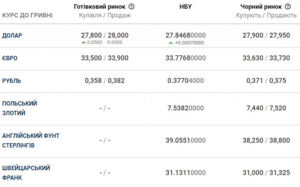 Курс валюти в банках Маневич станом на 22 лютого
