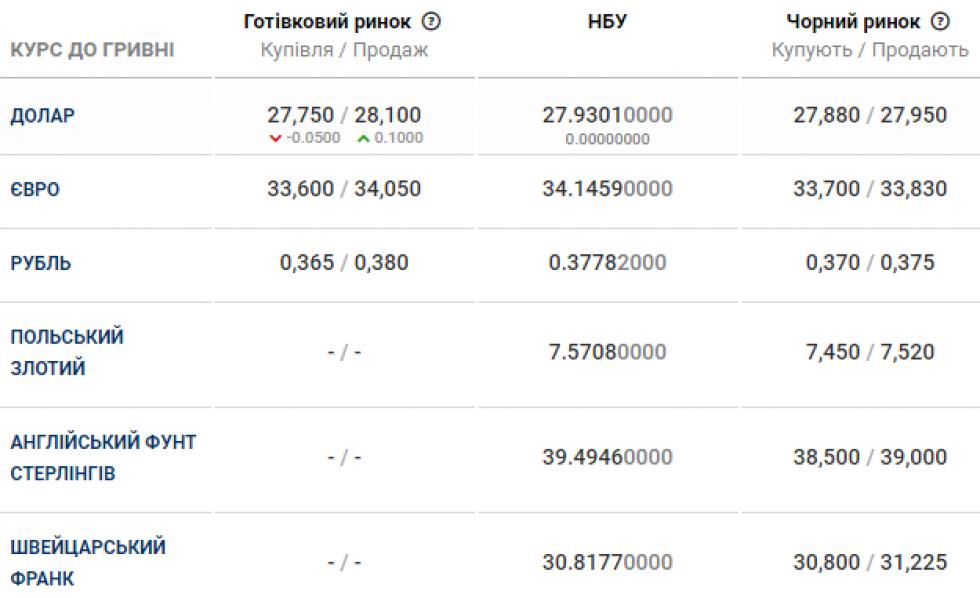 Курс валюти в банках Маневич станом на 27 лютого