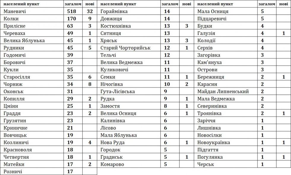 Статистика по населених пунктах за період з 18.03 по 31.03