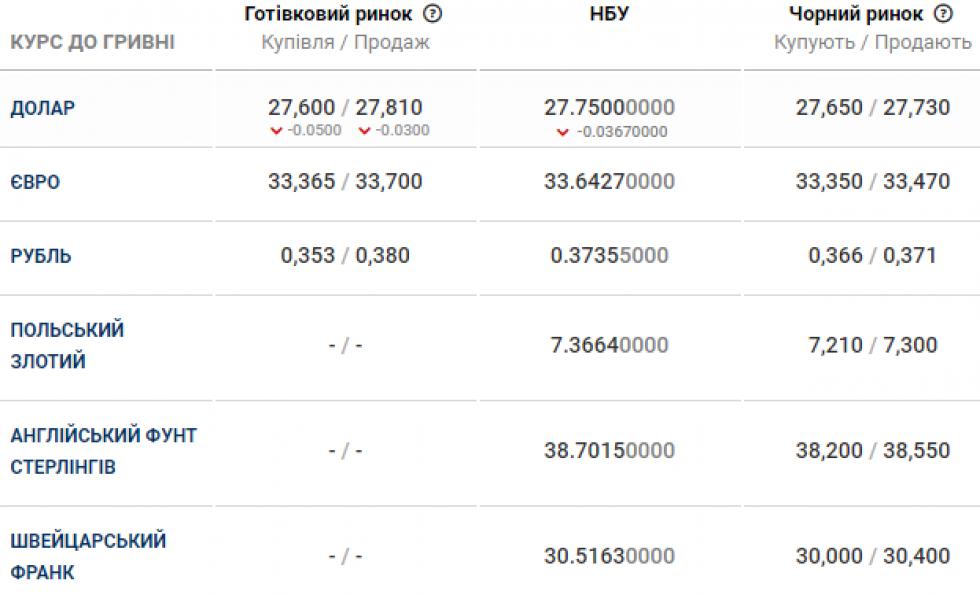 Курс валюти в банках Маневич 30 квітня
