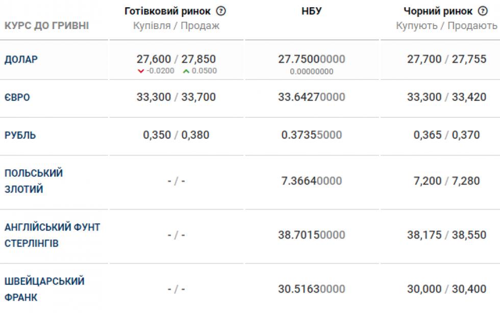 Курс валюти в банках Маневич 1 травня