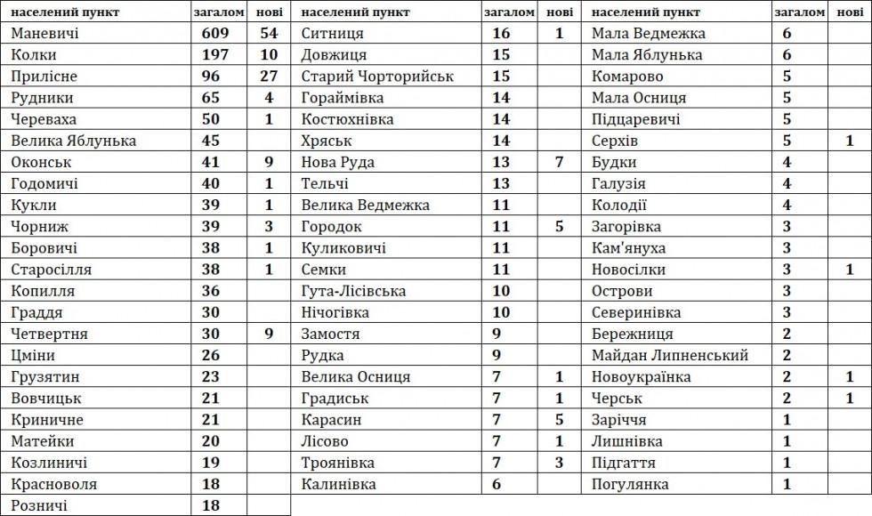Статистика по населених пунктах за період з 14.04 по 30.04