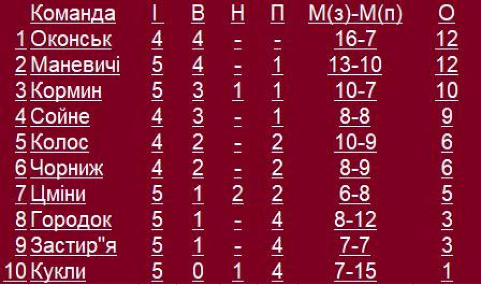 Вища Ліга: турнірна таблиця чемпіонату району
