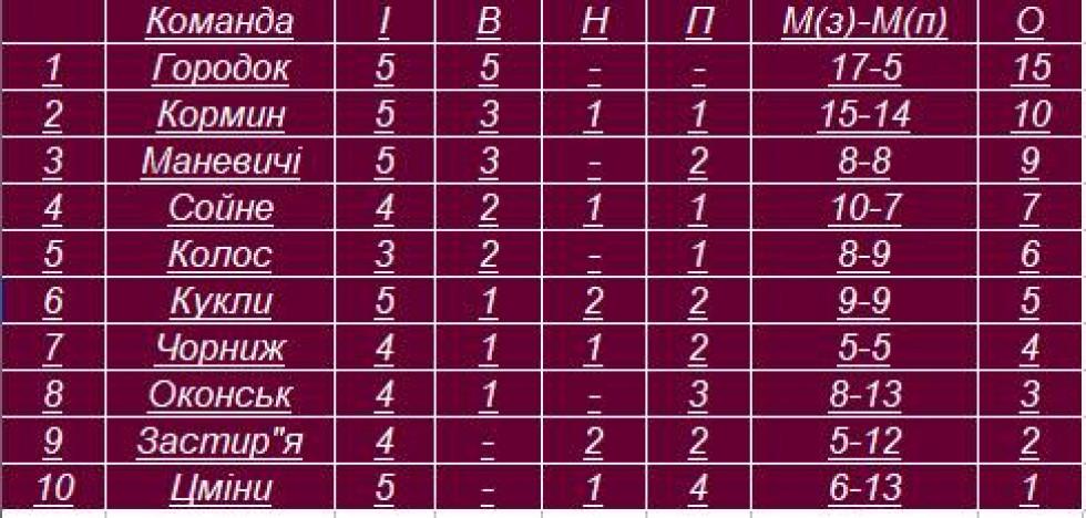 Юнаки: турнірна таблиця чемпіонату району