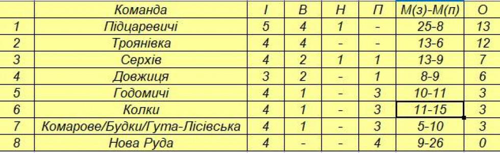 Перша ліга: турнірна таблиця чемпіонату району