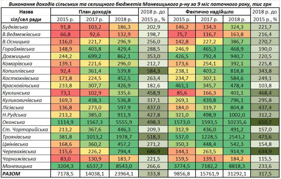 Фінансова таблиця