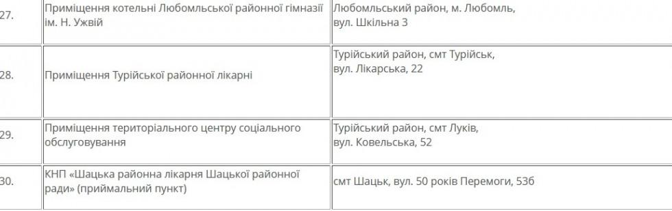 Список пунктів обігріву з адресами