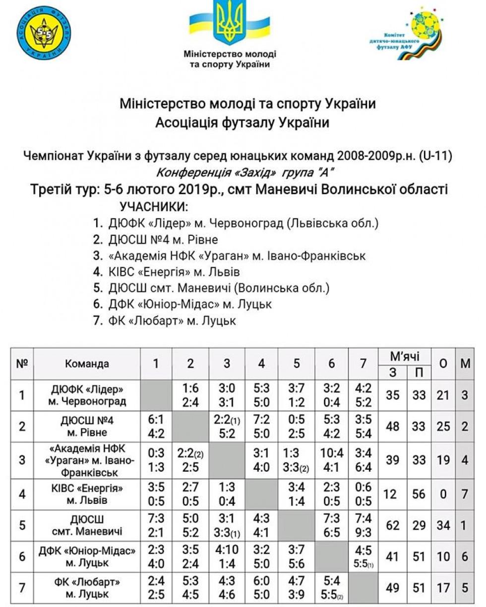 Таблиця чемпіонату